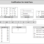 Codification-Axial