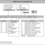 Codification-Centrifugal